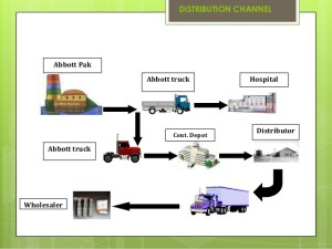 Supply chain support in Warren